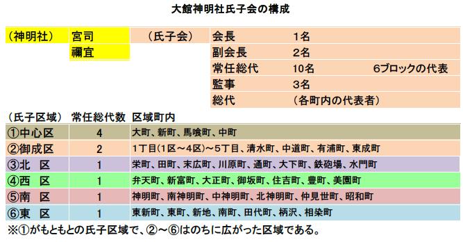 大館神明社氏子会の構成